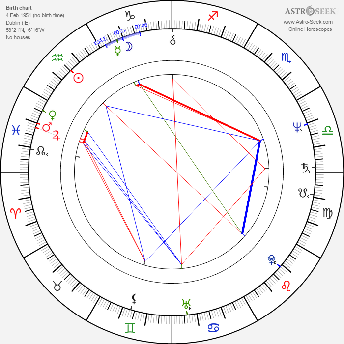 Patrick Bergin - Astrology Natal Birth Chart