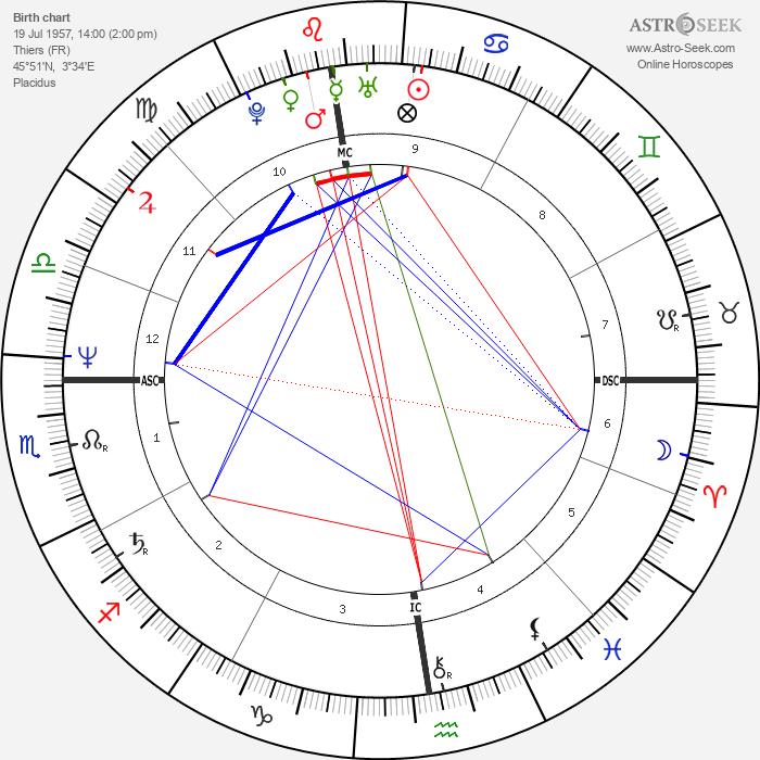 Patrick Berhault - Astrology Natal Birth Chart