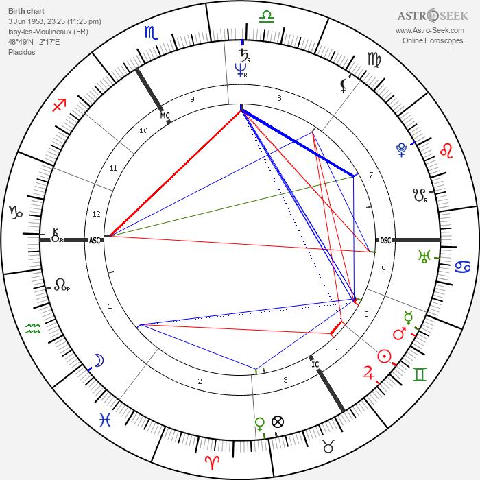 Patrick Blanc - Astrology Natal Birth Chart