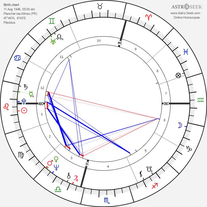 Patrick Bouchitey - Astrology Natal Birth Chart