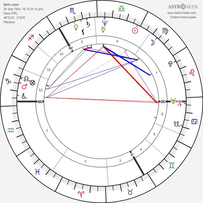 Patrick Braoudé - Astrology Natal Birth Chart