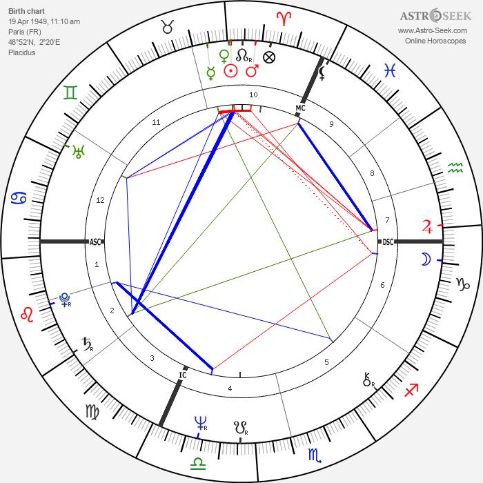 Patrick Buisson - Astrology Natal Birth Chart