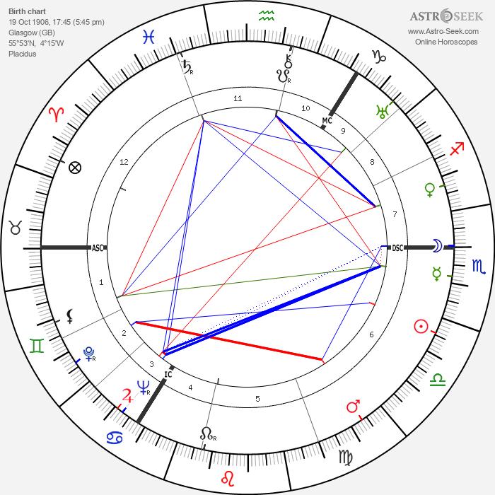 Patrick Carraher - Astrology Natal Birth Chart