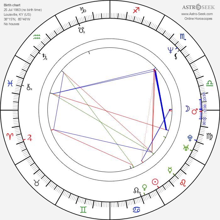 Patrick Coleman Duncan - Astrology Natal Birth Chart