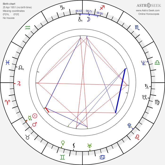 Patrick Collins - Astrology Natal Birth Chart