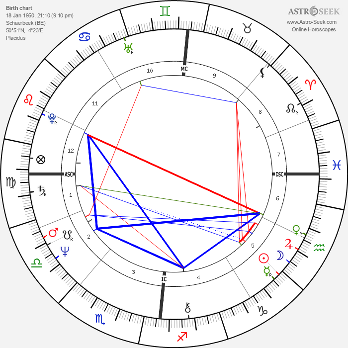 Patrick Couvreur - Astrology Natal Birth Chart