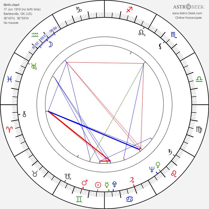 Patrick Cranshaw - Astrology Natal Birth Chart