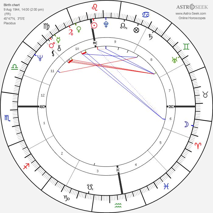 Patrick Depailler - Astrology Natal Birth Chart