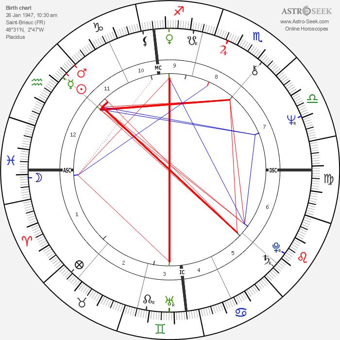 Patrick Dewaere - Astrology Natal Birth Chart