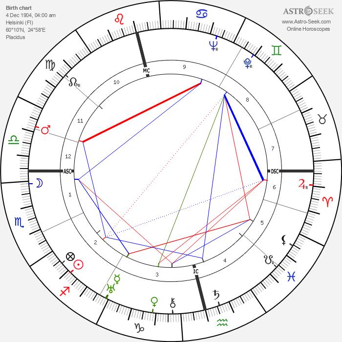 Patrick Donner - Astrology Natal Birth Chart