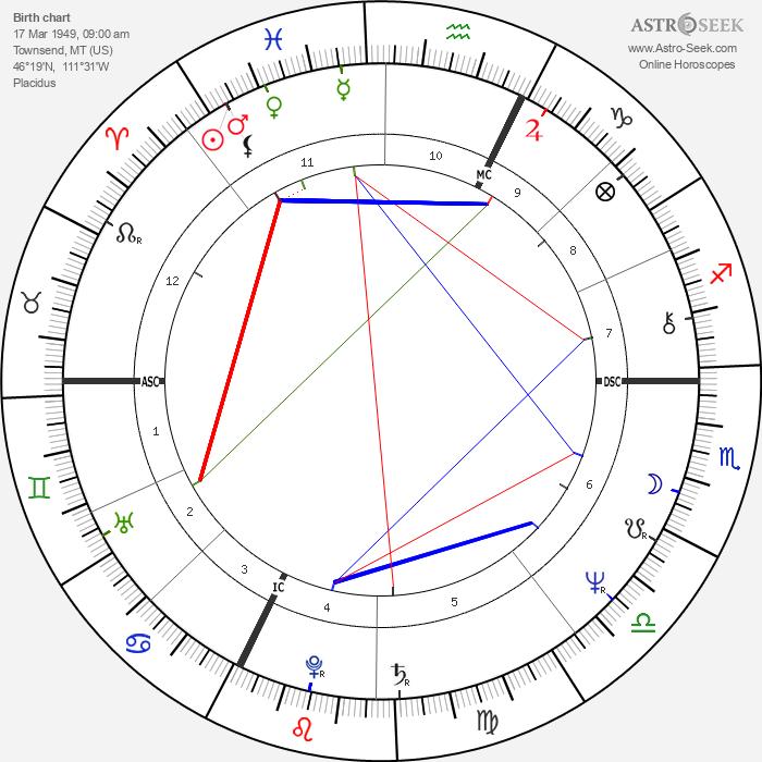 Patrick Duffy - Astrology Natal Birth Chart