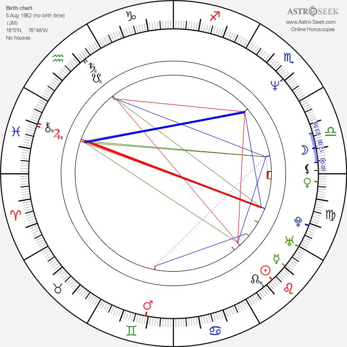 Patrick Ewing - Astrology Natal Birth Chart