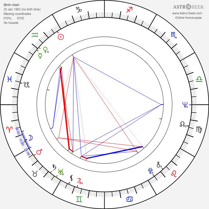 Patrick Fyffe - Astrology Natal Birth Chart