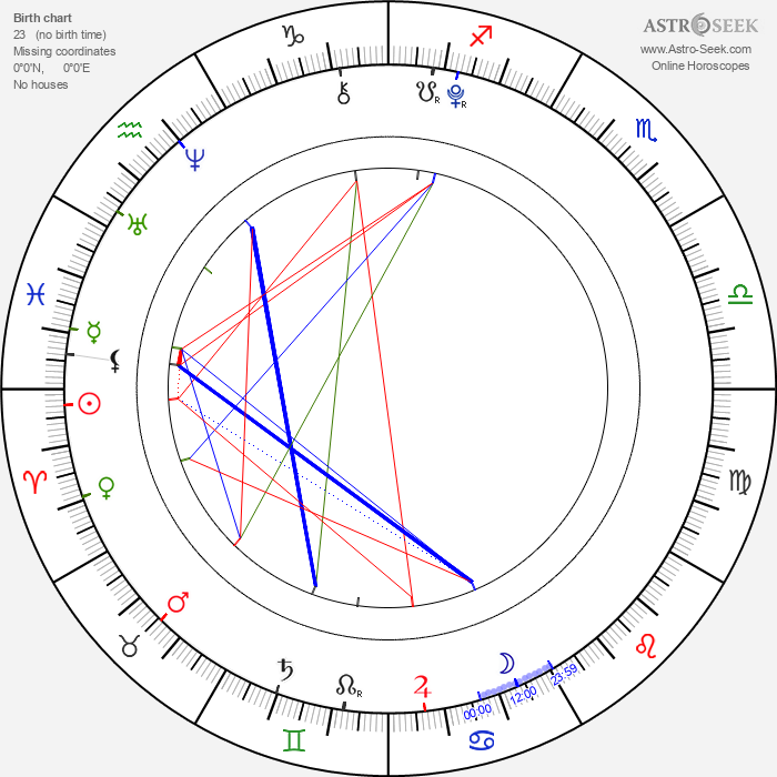 Patrick Graham - Astrology Natal Birth Chart