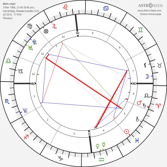 Patrick Guerriero - Astrology Natal Birth Chart