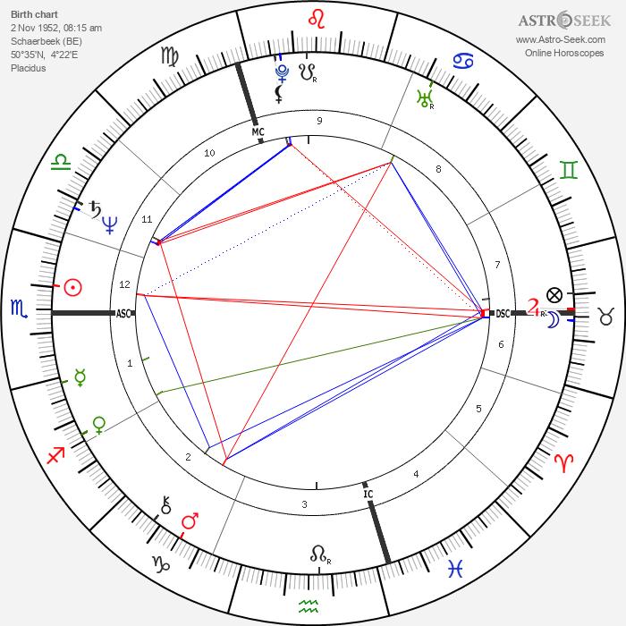 Patrick Haemers - Astrology Natal Birth Chart