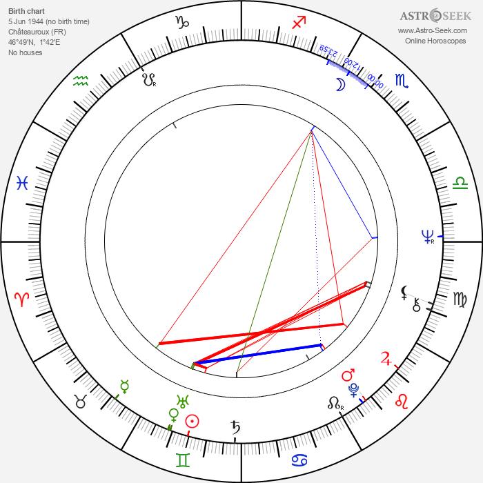 Patrick Jamain - Astrology Natal Birth Chart