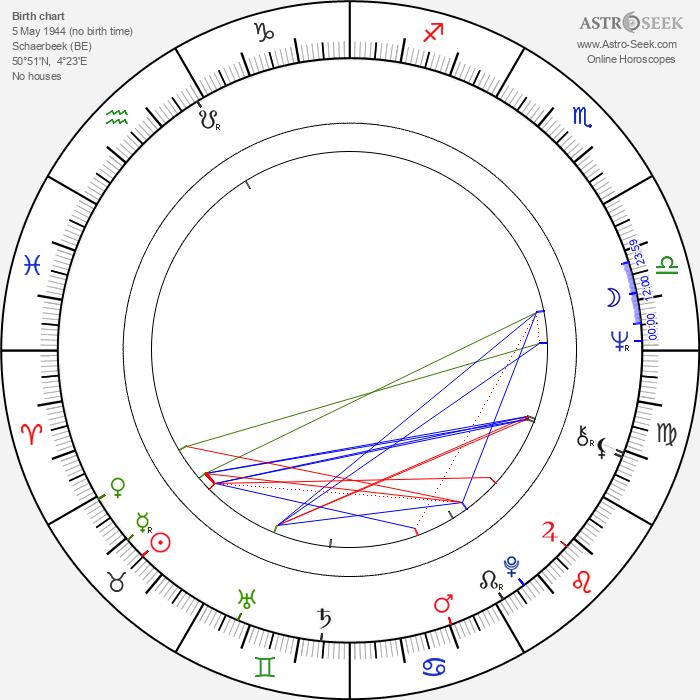 Patrick Longchamps - Astrology Natal Birth Chart