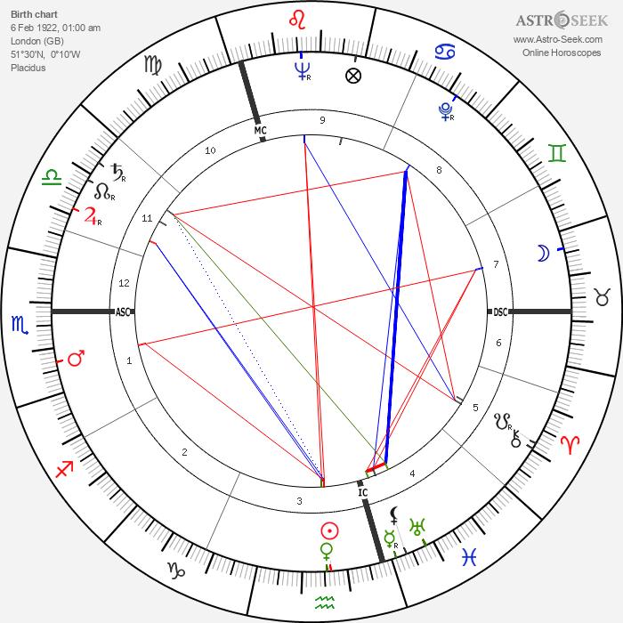 Patrick Macnee - Astrology Natal Birth Chart