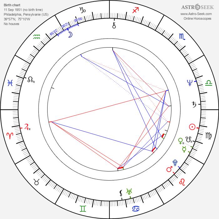 Patrick McDade - Astrology Natal Birth Chart