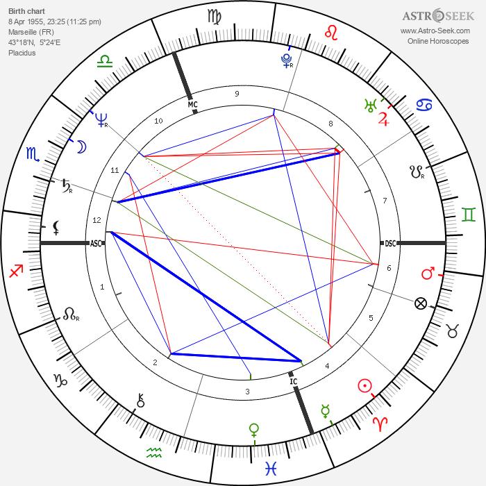 Patrick Mennucci - Astrology Natal Birth Chart