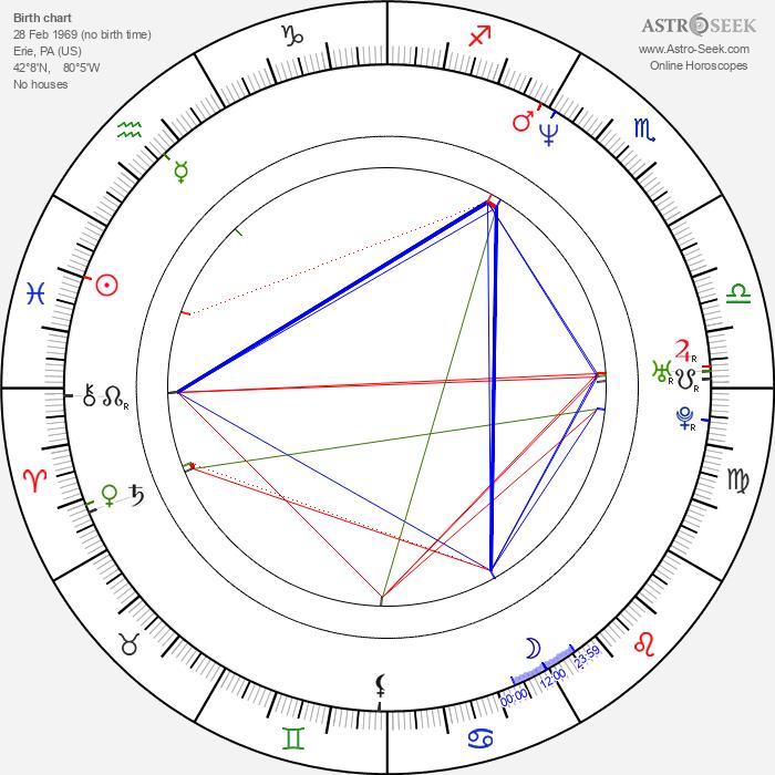 Patrick Monahan - Astrology Natal Birth Chart