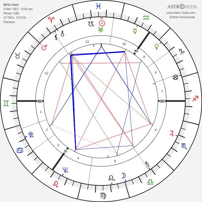Patrick Moore - Astrology Natal Birth Chart