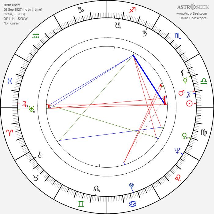 Patrick O'Neal - Astrology Natal Birth Chart