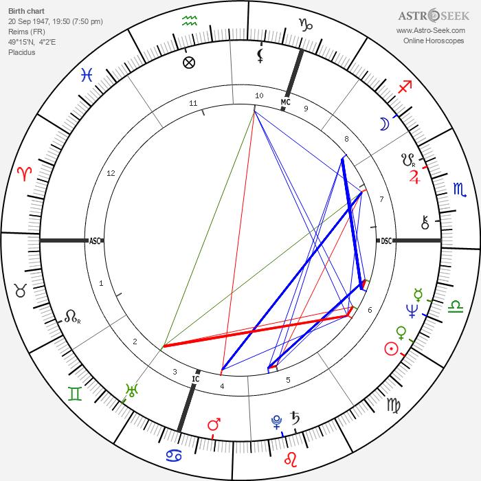 Patrick Poivre d'Arvor - Astrology Natal Birth Chart