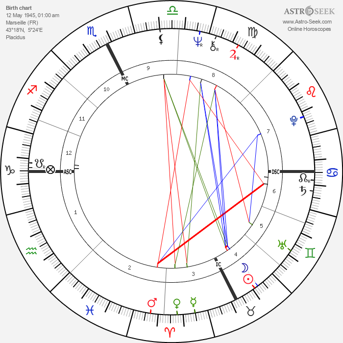 Patrick Ricard - Astrology Natal Birth Chart