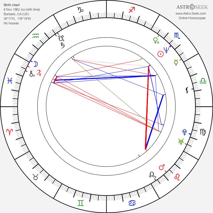 Patrick Richwood - Astrology Natal Birth Chart