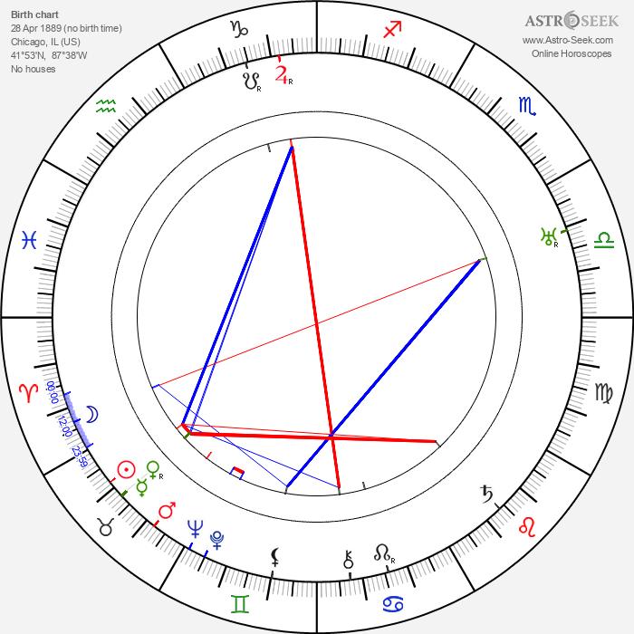Patrick Rooney - Astrology Natal Birth Chart