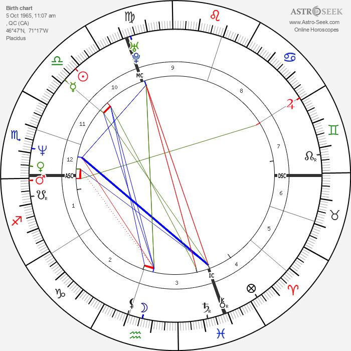 Patrick Roy - Astrology Natal Birth Chart