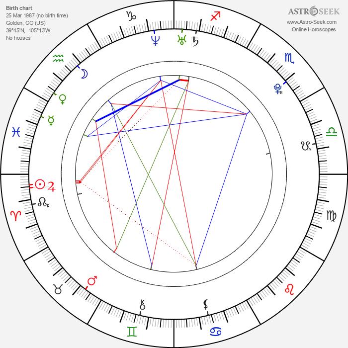 Patrick Ryan Anderson - Astrology Natal Birth Chart
