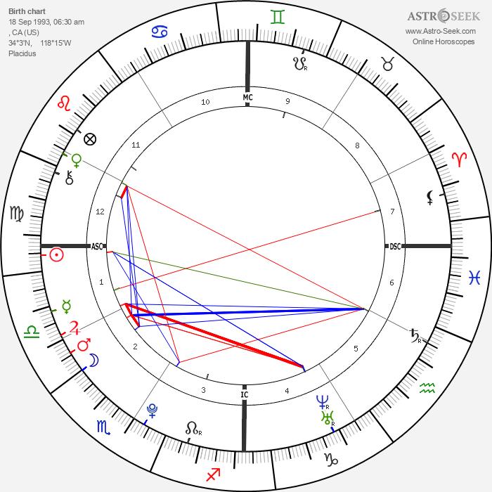 Patrick Schwarzenegger - Astrology Natal Birth Chart