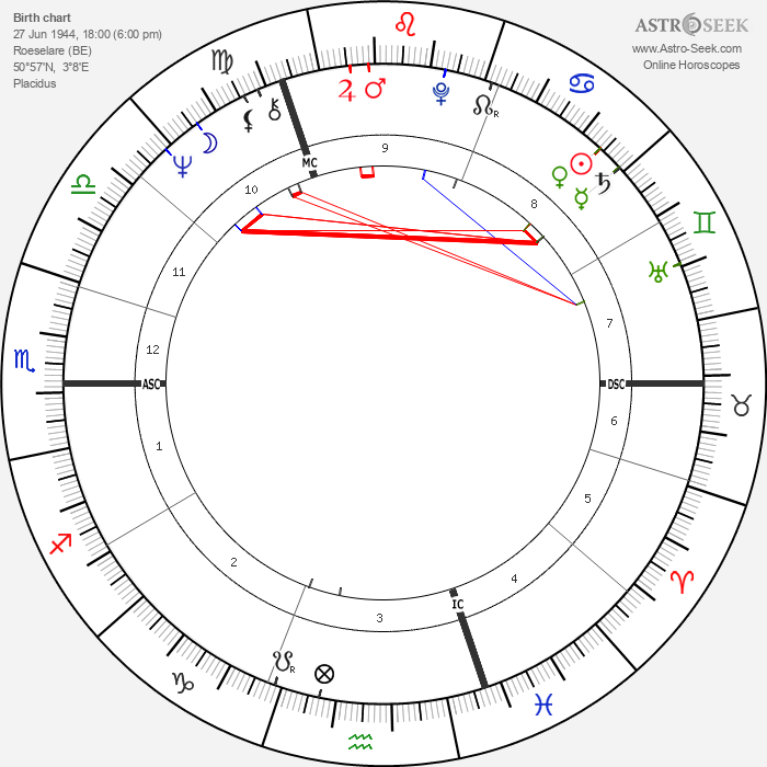 Patrick Sercu - Astrology Natal Birth Chart