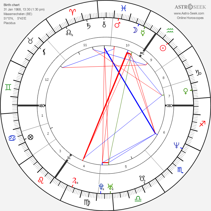 Patrick Stevens - Astrology Natal Birth Chart