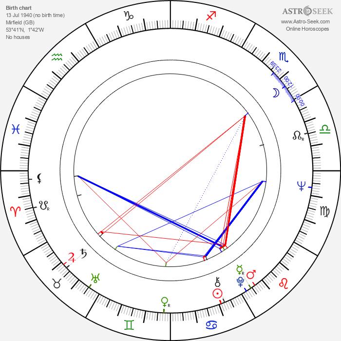 Patrick Stewart - Astrology Natal Birth Chart
