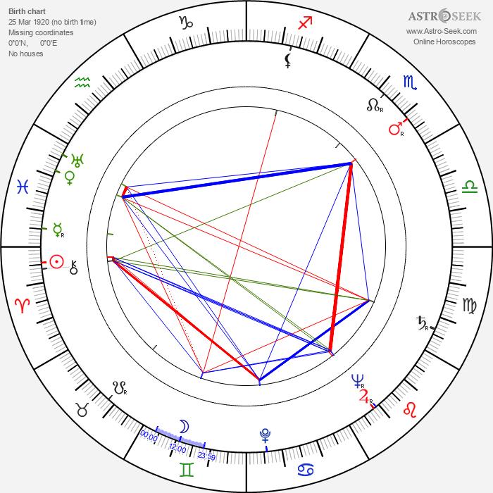 Patrick Troughton - Astrology Natal Birth Chart