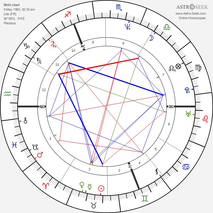 Patrick Vendeput - Astrology Natal Birth Chart