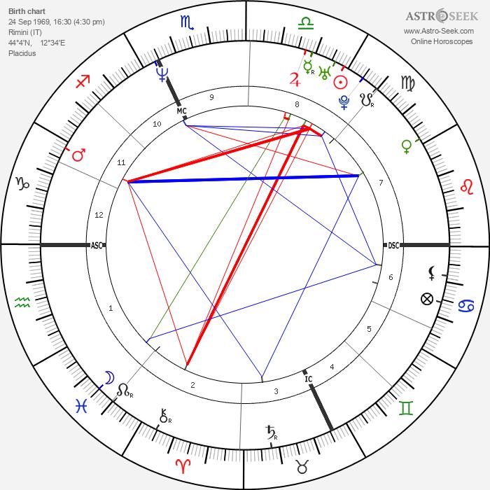 Patrick Venerucci - Astrology Natal Birth Chart