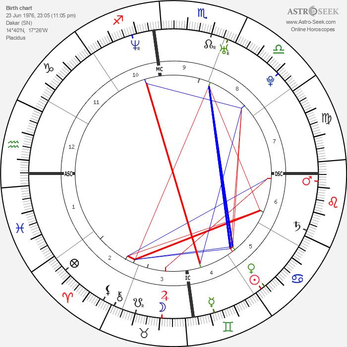 Patrick Vieira - Astrology Natal Birth Chart