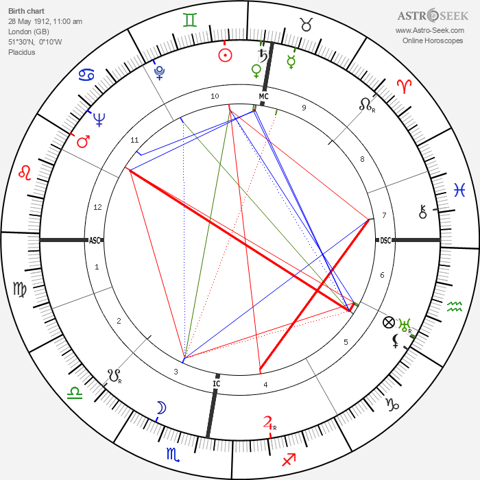 Patrick White - Astrology Natal Birth Chart