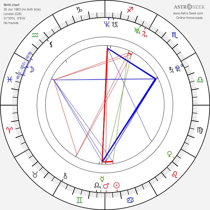 Patrick Wolf - Astrology Natal Birth Chart