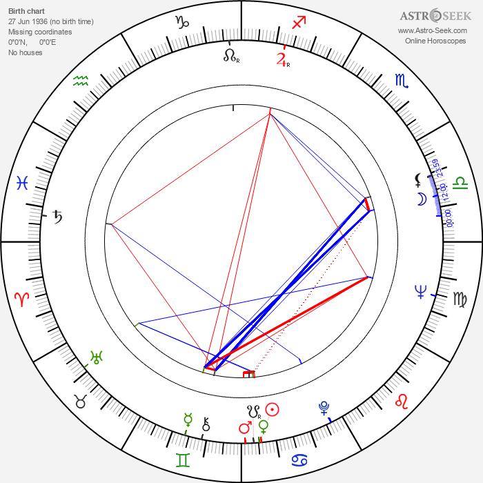 Patrik Anders Edgren - Astrology Natal Birth Chart