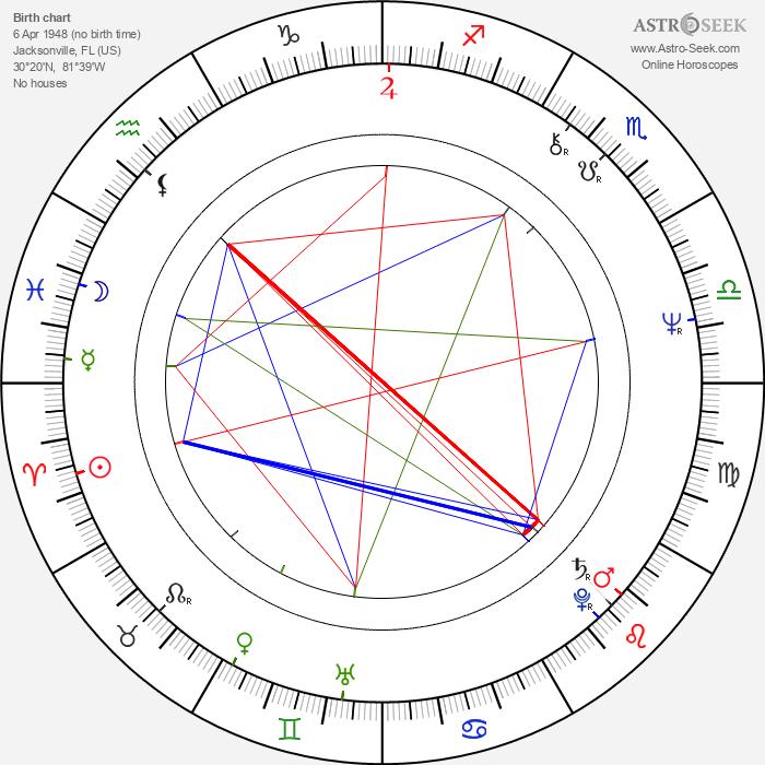 Patrika Darbo - Astrology Natal Birth Chart