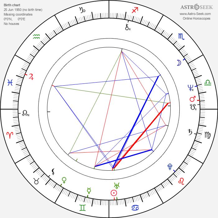 Patrizia Viotti - Astrology Natal Birth Chart