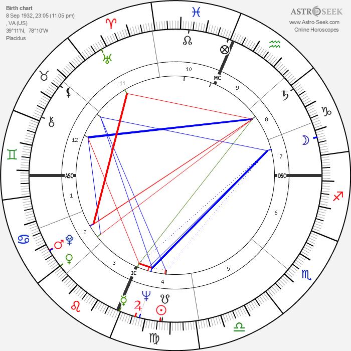 Patsy Cline - Astrology Natal Birth Chart