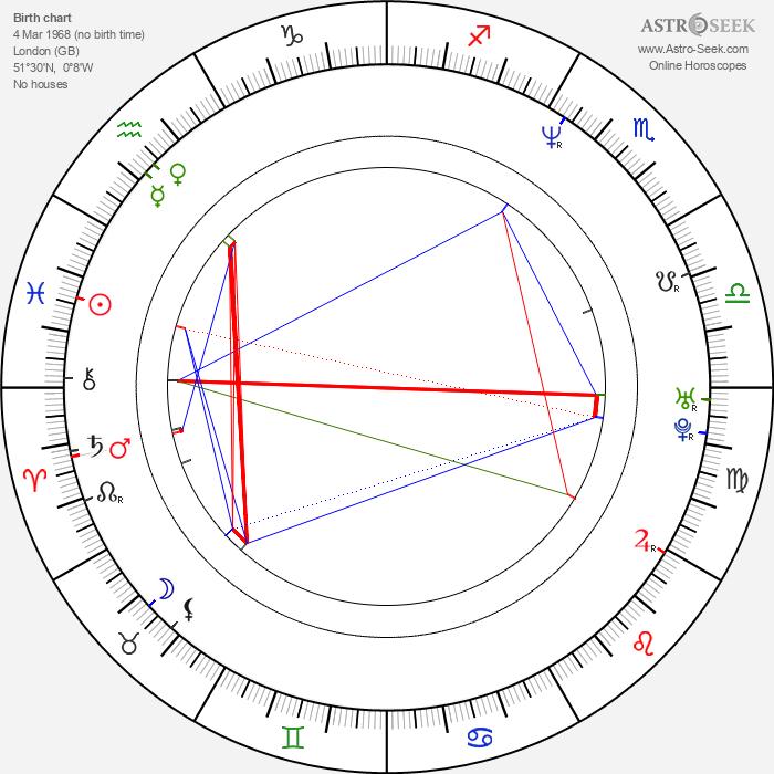 Patsy Kensit - Astrology Natal Birth Chart