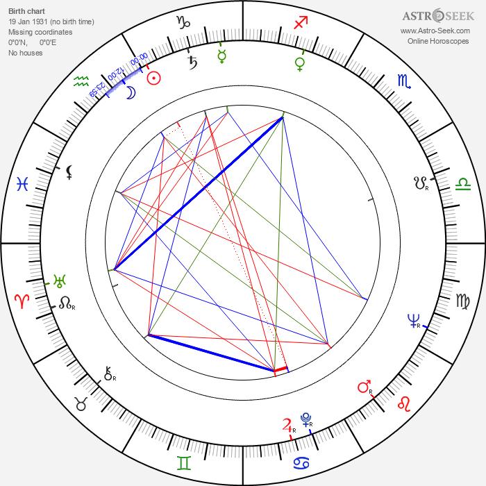 Patsy Rowlands - Astrology Natal Birth Chart